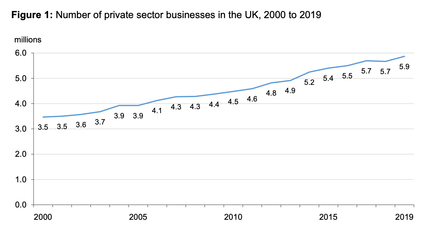Number of private sector businesses in the UK (2000-2019)