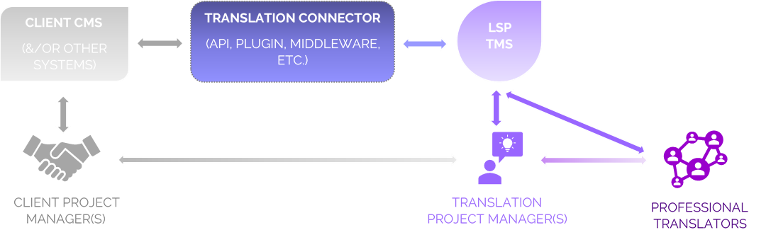 Example of a Translation Connector