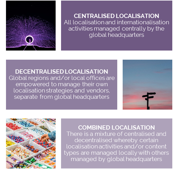Localisation strategies_Travel sector