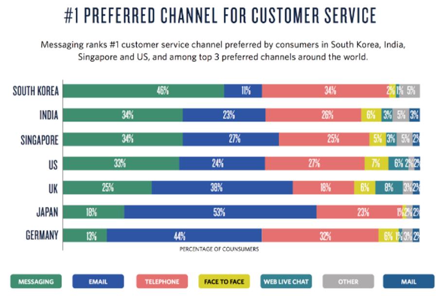 Preferred channel for customer service_Twilio