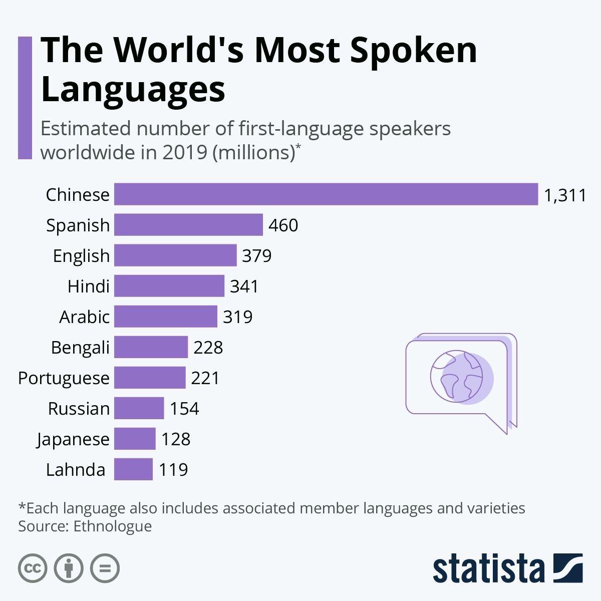 Statista_Online languages