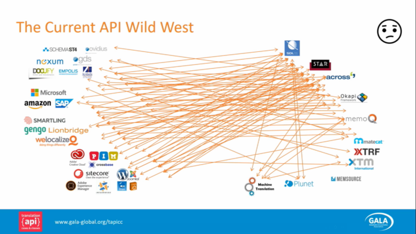 The Current API Wild West