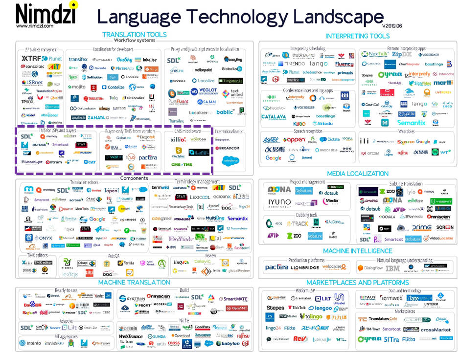 The Language Technology Landscape